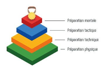 pyramide-performance-preparation-mentale
